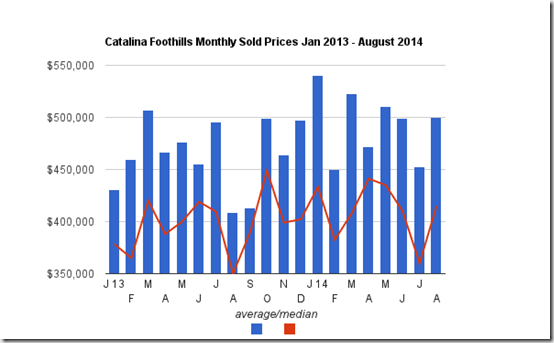 Catalina Foothills Monthly sold prices for single family homes