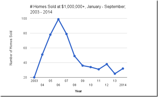 Catalina Foothills home sales @ $1,000,000  jan - september