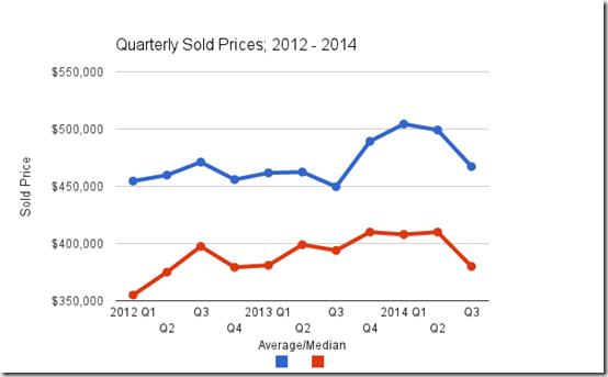 Catalina Foothills Quarterly Sold Prices, Tucson, AZ