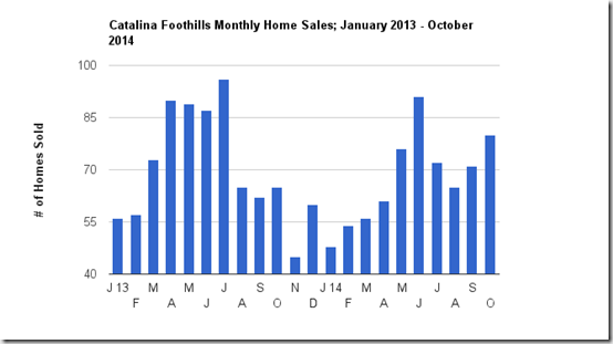 Catalina Foothills, Tucson, AZ October 2014 Single Family Home Sales