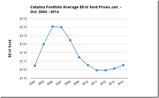 Catalina Foothills Tucson, AZ average_$$_sf sold prices 2004-2014