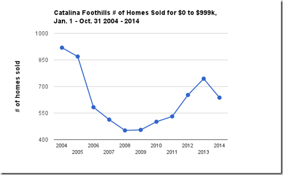 Catalina Foothills Tucson, AZ # homes sold $0 - $999k 2004-2014