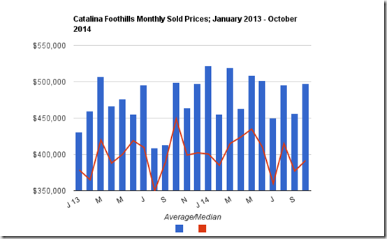 Catalina Foothills average_median sold prices for October 2014 vs previous months