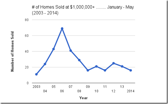 # of single family homes sold Jan - May at $1,000,000  Catalina Foothills, Tucson, AZ.png v.3