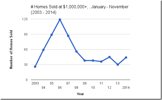 # of single family homes sold Jan - November at $1,000,000  Catalina Foothills, Tucson, AZ.png v.3