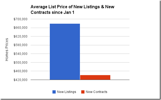 Catalina Foothills, Tucson, AZ_average list price of new listings and new contracts