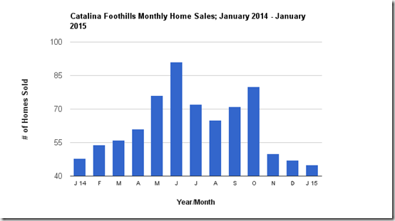 Catalina Foothills number of single family homes sold monthly from_January 2014_January 2015, Tucson, AZ