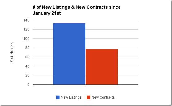 new listings and new contracts since January 21st, Catalina Foothills single family homes