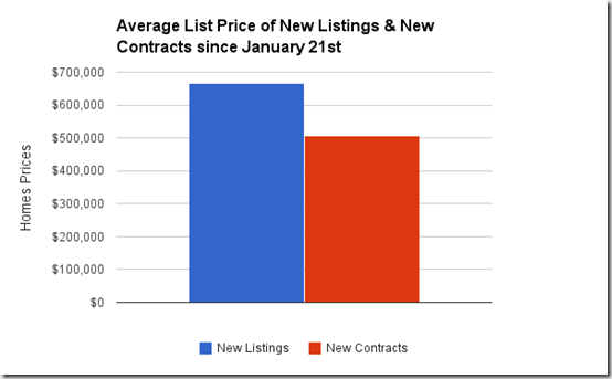 average price of new listing vs. new contracts since Jan 21st, Catalina Foothills homes, Tucson, AZ