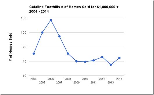$1.0  sales 2004 - 2014