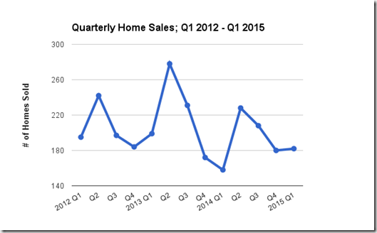Catalina Foothills, Tucson, AZ Quarterly single family home sales Q1 2012 - Q1 2015