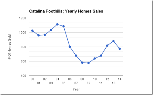 Catalina Foothills_Tucson, AZ_ yearly Single Family Home Sales