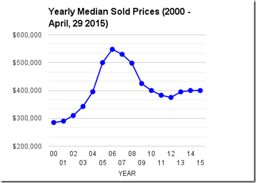 Yearly Median Home Sold Prices, Catalina Foothills_Tucson, AZ