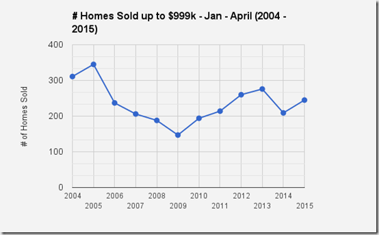 Catalina Foothills_Tucson, AZ Single family home sales up to $999,999