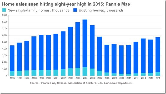 Fannie Mae Chart_Home Sales Forecast