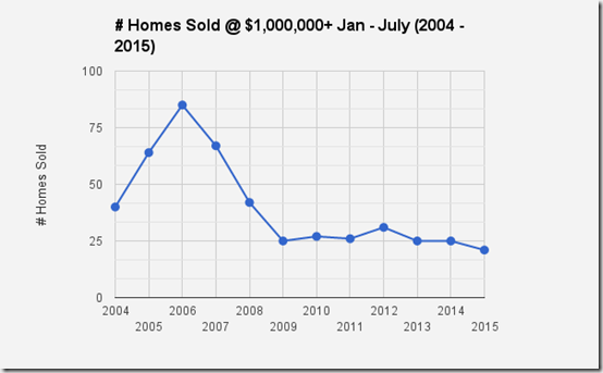Catalina Foothills, Tucson, AZ Home sales at $1,000,000 and Up