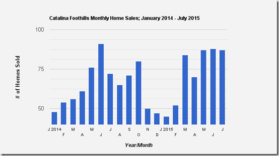 Catalina Foothills, Tucson, AZ July single family Home sales