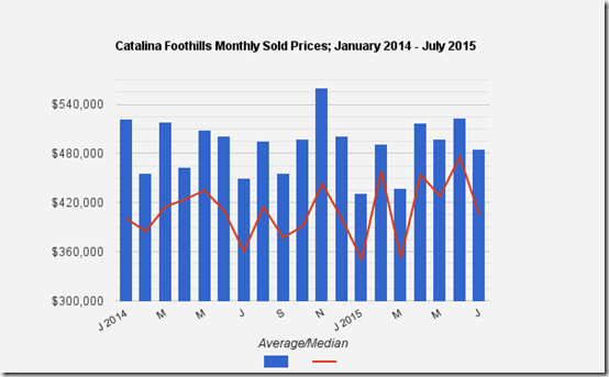 Catalina Foothills, Tucson, AZ July single family home sold prices