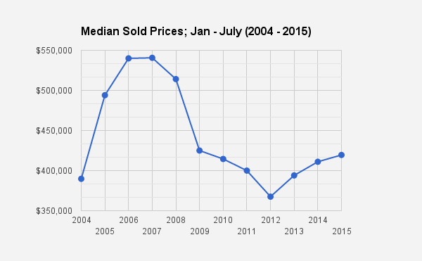 Catalina Foothills, Tucson, AZ single family home sold prices 2004_2015
