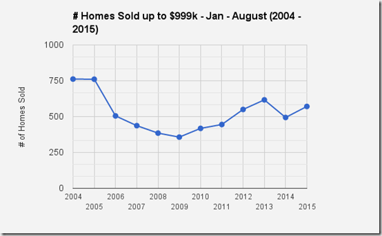 Catalina Foothills_Tucson, AZ_SFR Home sales up to $999k