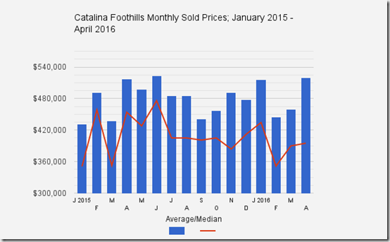 Catalina_Foothills_Tucson_AZ_April2016_Home_Sale_Prices