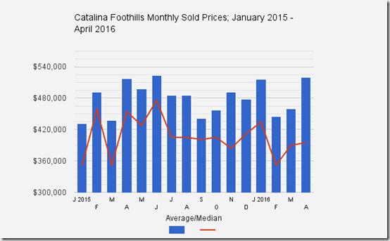 Catalina_Foothills_Tucson_AZ_April2016_Home_Sale_Prices