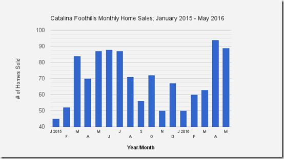 Catalina_Foothills_Tucson_AZ_May_2016_Home_Sales