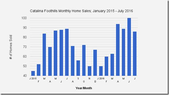 Catalina_Foothills_Tucson_AZ_July2016_Home-Sales