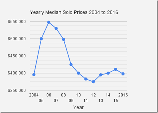 Catalina_Foothills_singlefamilyhome_Sold_Prices