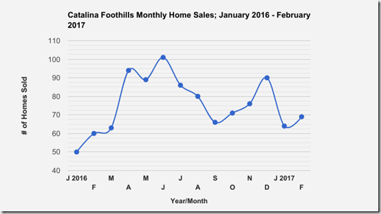 Catalina_Foothills_Tucson_AZ_SFR_Home_Sales_Jan_Feb_2017