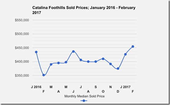 Catalina_Foothills_Tucson_AZ_SFR_SoldPrices_Jan_Feb_2017