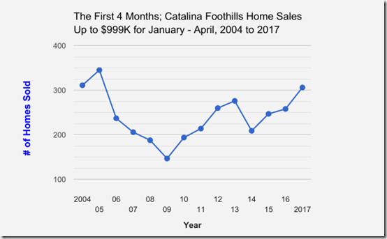 Catalina_Foothills_Single_Family_Home_Sales_Upto_$999,999_January thru April_2004 to 2017