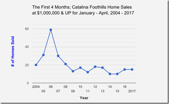 Catalina_Foothills_Single_Family_Home_Sales_at $1,000,000 and UP_January thru April_2004 to 2017