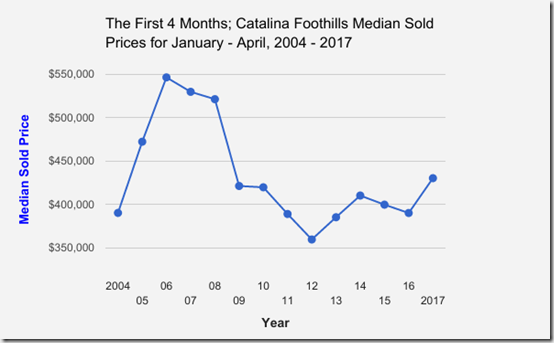 Catalina_Foothills_Single_Family_Home_Median_Sold_Prices_January thru April_2004 to 2017