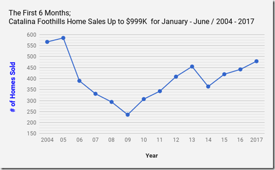 Catalina Foothills Tucson, AZ single family Home sales up to $999k_Jan_June_2004_2017