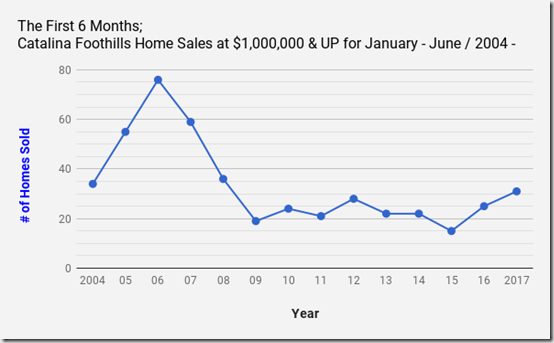 Catalina Foothills Tucson, AZ single family Home sales at $1million _Jan_June_2004_2017