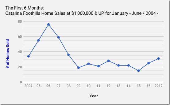 Catalina Foothills Tucson, AZ single family Home sales at $1million _Jan_June_2004_2017