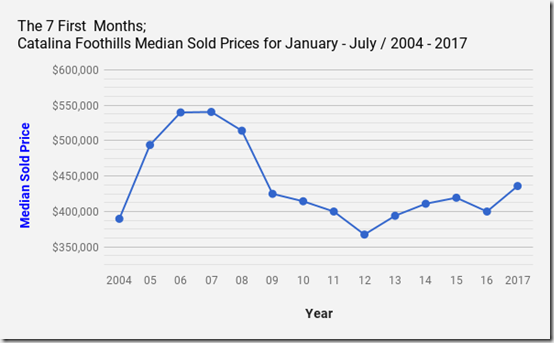 Catalina Foothills_Tucson_AZ_Single_Family_Home_Sold_Prices_Jan_July_2017