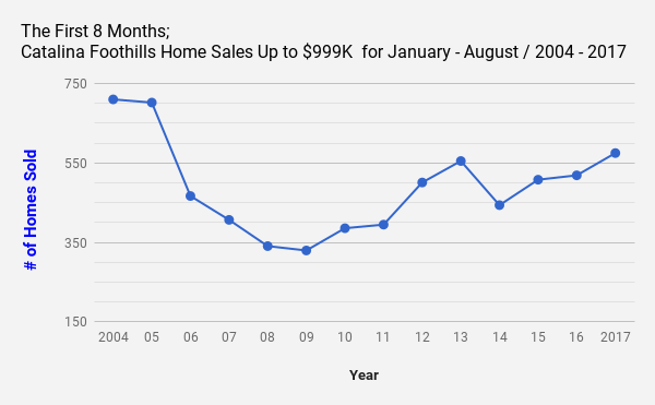 The First 8 Months_ Tucson_AZ_Catalina Foothills Home Sales Up to $999K  for January_ August _ 2004 _2017