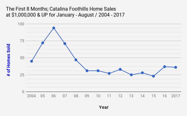 The First 8 Months_ Tucson_AZ_Catalina Foothills Home Sales at $1 000 000 and UP  for January_ August _ 2004 _2017