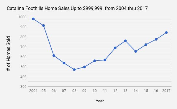 Catalina Foothills  Tucson AZ single family home sales 2004 thru 2017
