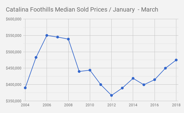 Catalina Foothills Tucson  AZ Single Family Home Sale Prices