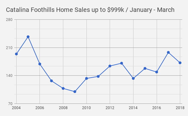 Catalina Foothills Tucson  AZ Single Family Home Sales up to $999k _ 2004 _2018