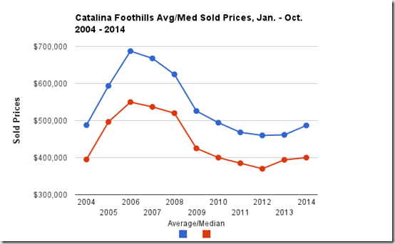 Catalina Foothills Tucson, AZ average_median sold prices 2004-2014