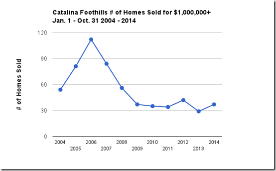 Catalina Foothills Tucson, AZ # homes sold $1.0  2004-2014