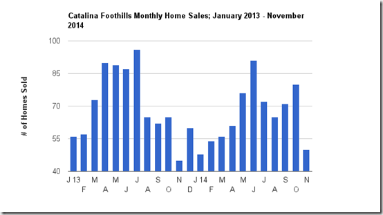 Catalina Foothills single family Home Sales for November, Tucson, AZ