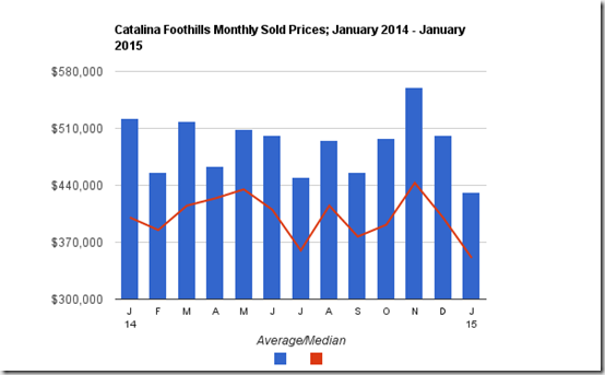Catalina Foothills single family sold prices, Jan 2014 _ Jan 2015, Tucson, AZ