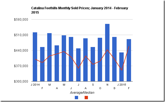 Catalin Foothills single family sold prices February 2015 Tucson, AZ