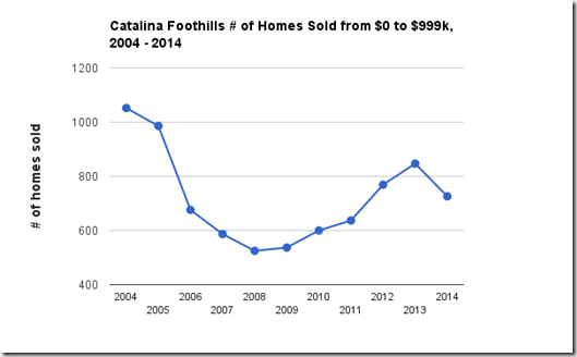 catalina foothills home sales 2004 - 2014