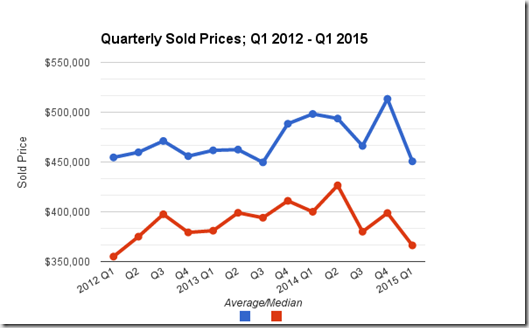 Catalina Foothills Homes, Tucson, AZ _single family homes quarterly sold prices